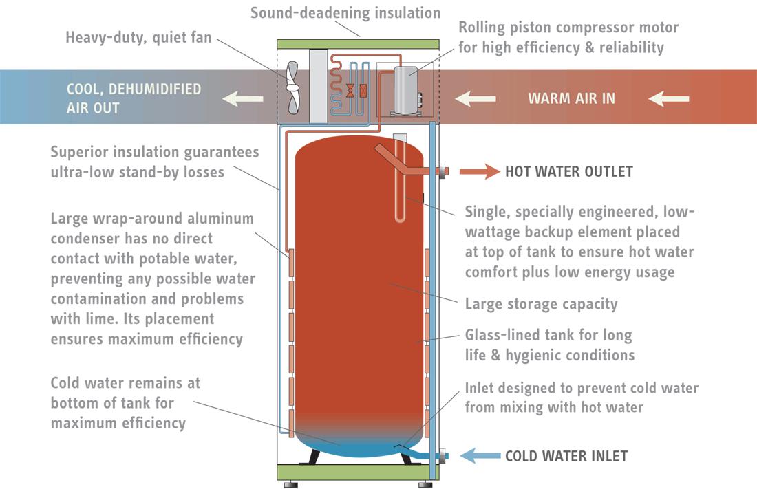 Accelera U00ae E Heat Pump Water Heaters