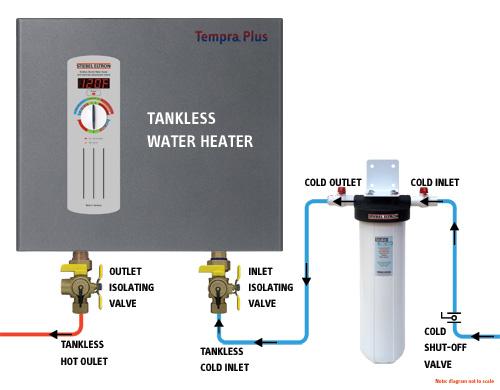 Electric Water Heater Shut Off Valve