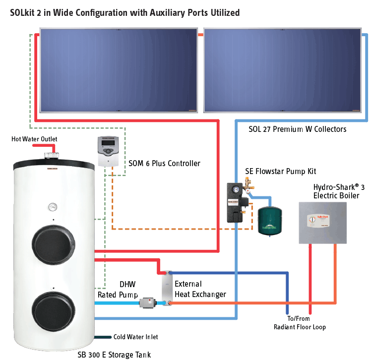 SOLkit 2 in Wide Configuration with Auxiliary Ports Utilized