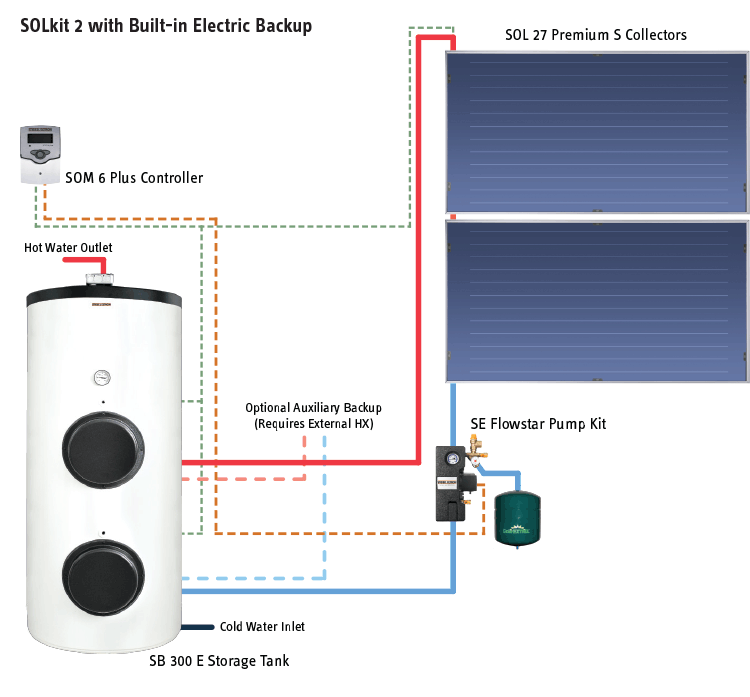 SOLkit 2 with Built-in Electric Backup